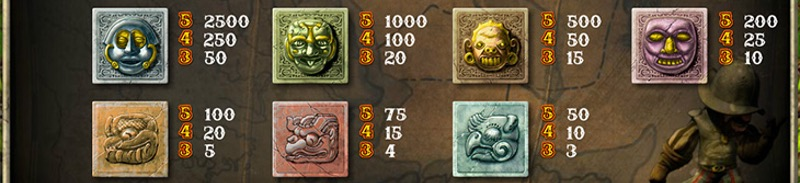 Vinstsymboler i Gonzo's Quest
