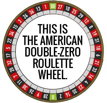 Det amerikanska roulettehjulet - med dubbelnolla.