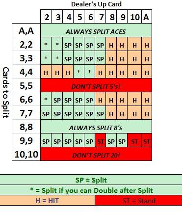 Lär dig om split, och andra black jack regler!